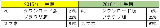スマホで遊ぶプレイヤーが全体の7割近くに。