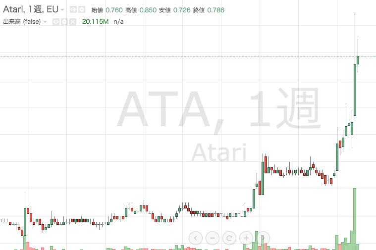 Atariの株価は急騰